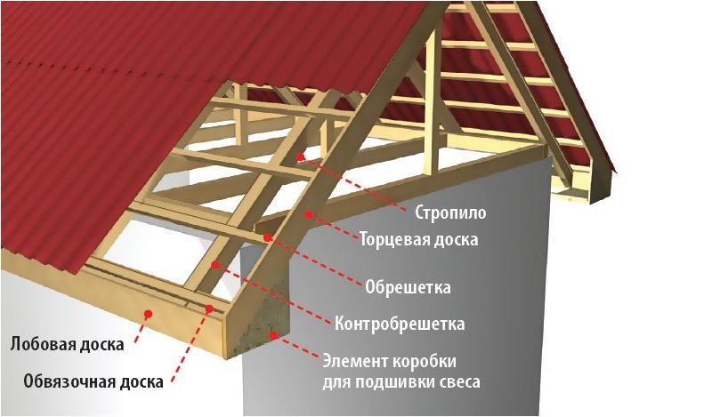 Как сделать крышу с фронтоном